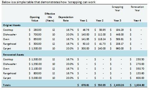 Depreciation Scrapping Schedule