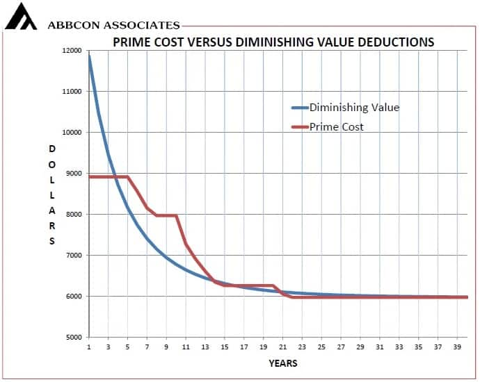 Chart of Prime Cost Versus Diminishing Value Methods for Tax Depreciation Schedules